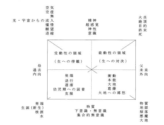 グリュンワルドの空間図式